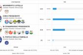 Il voto degli braidesi alle regionali su 1/3 delle sezioni scrutinate