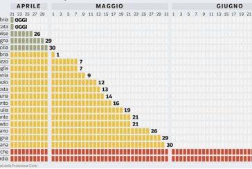Secondo l'Osservatorio nazionale della salute zero contagi in Piemonte il 21 maggio
