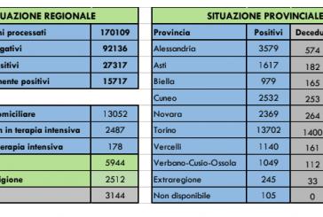Coronavirus Piemonte: il bollettino di oggi sabato 2 maggio 2020